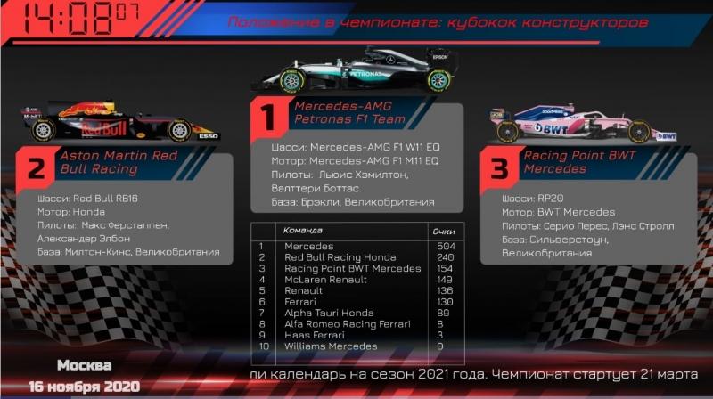 Слайд-шоу для спортивных баров о Формуле 1